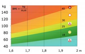 Gewichtskontrolle mit Body Mass Index